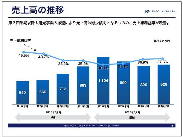 日本PCサービス売上高の推移