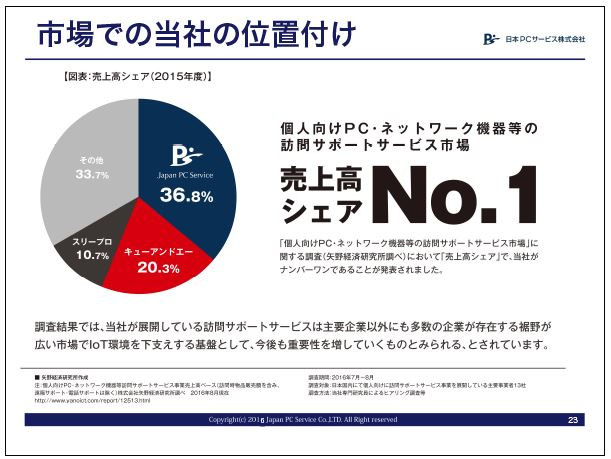日本PCサービス市場での当社の位置付け