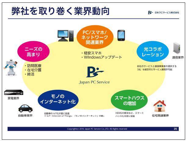 日本PCサービス弊社を取り巻く業界動向