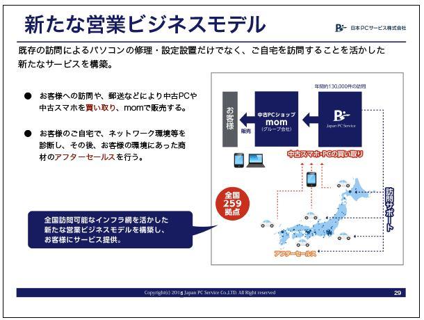 日本PCサービス新たな営業ビジネスモデル