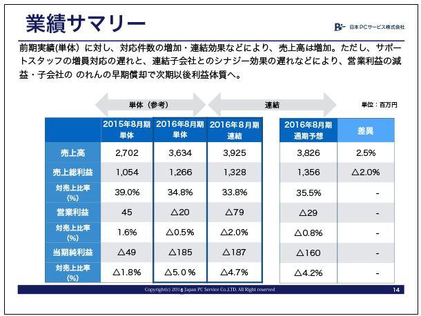 日本PCサービス業績サマリー