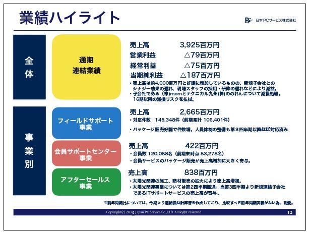 日本PCサービス業績ハイライト