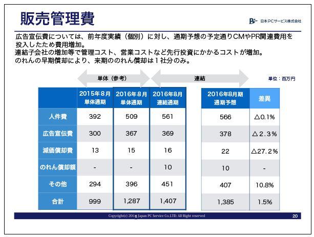 日本PCサービス販売管理費