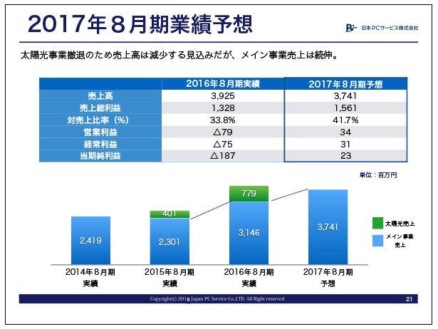 日本PCサービス2017年8月期業績予想