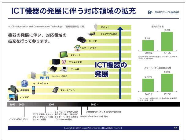 日本PCサービスICT機器の発展に伴う対応領域の拡充