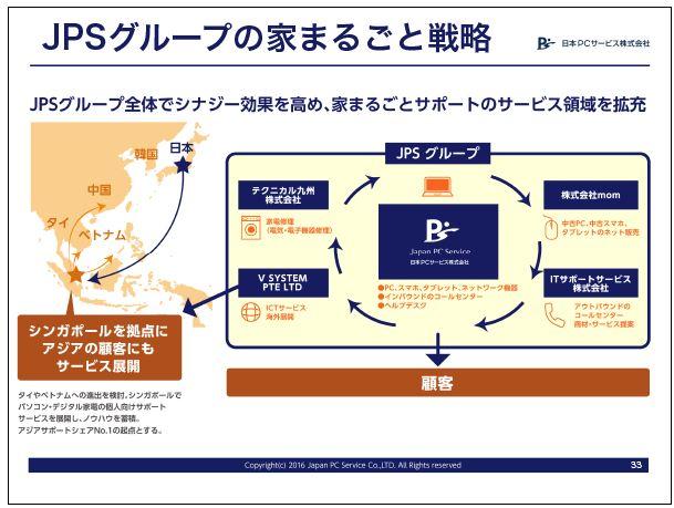 日本PCサービスJPSグループの家まるごと戦略