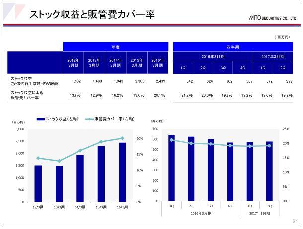 水戸証券ストック収益と販管費カバー率