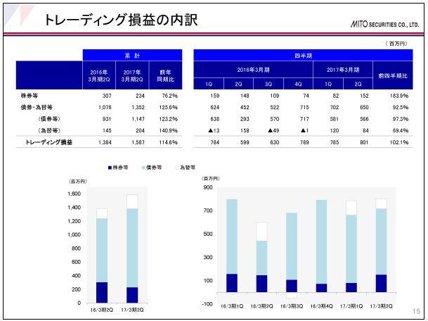 水戸証券トレーディング損益の内訳