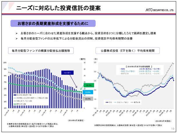 水戸証券ニーズに対応した投資信託の提案