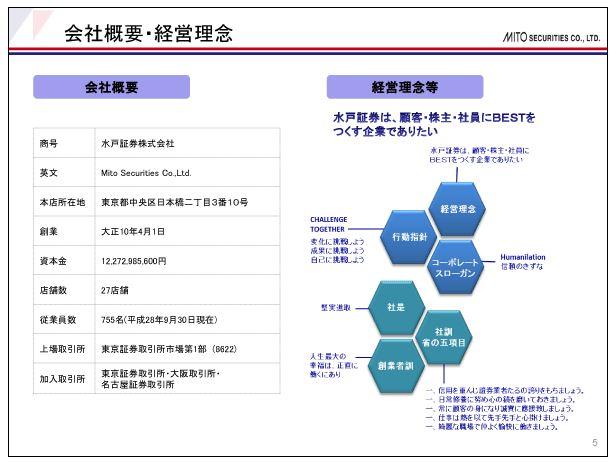 水戸証券会社概要・経営理念