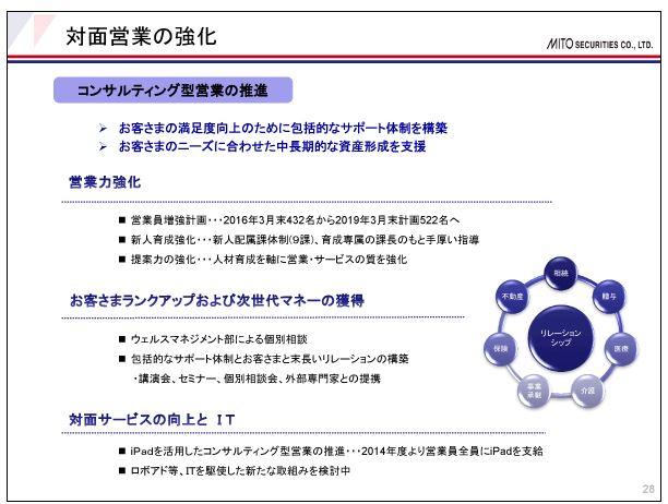 水戸証券対面営業の強化