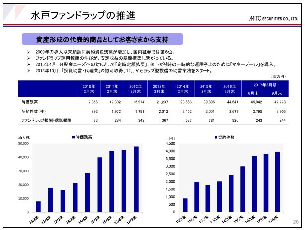水戸証券水戸ファンドラップの推進