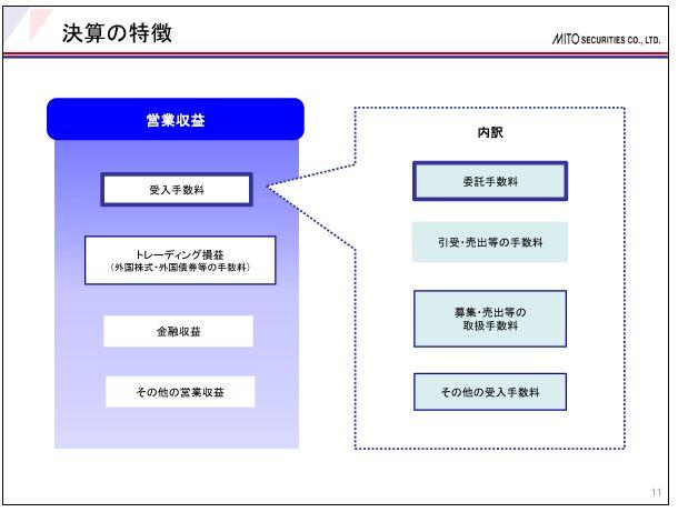 水戸証券決算の特徴