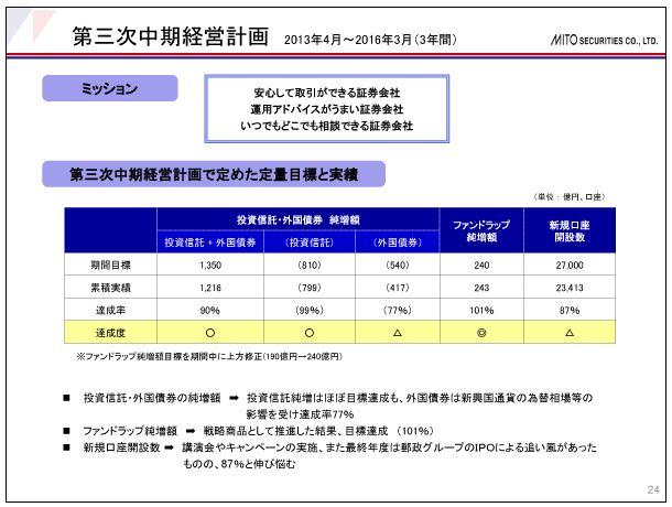 水戸証券第三次中期経営計画