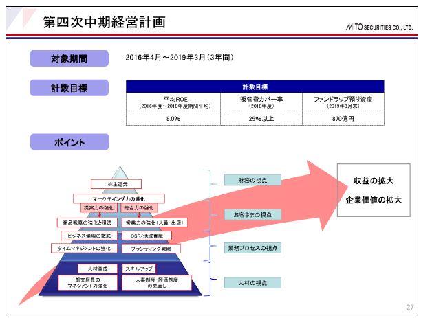 水戸証券第四次中期経営計画