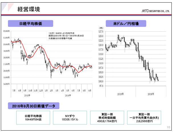 水戸証券経営環境