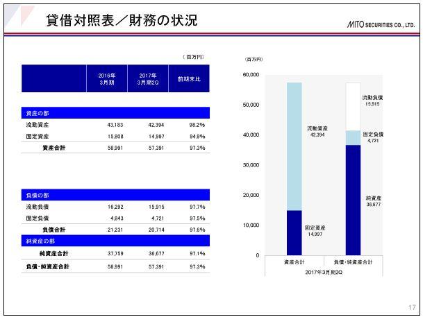 水戸証券貸借対照表-財務の状況