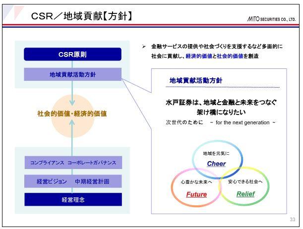 水戸証券CSR-地域貢献【方針】