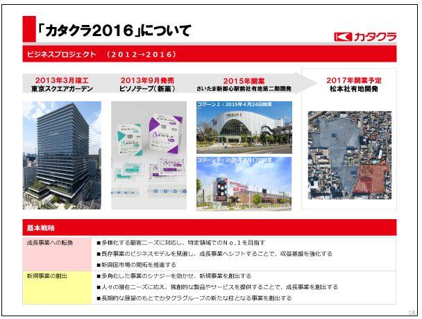 片倉工業「カタクラ2016」について