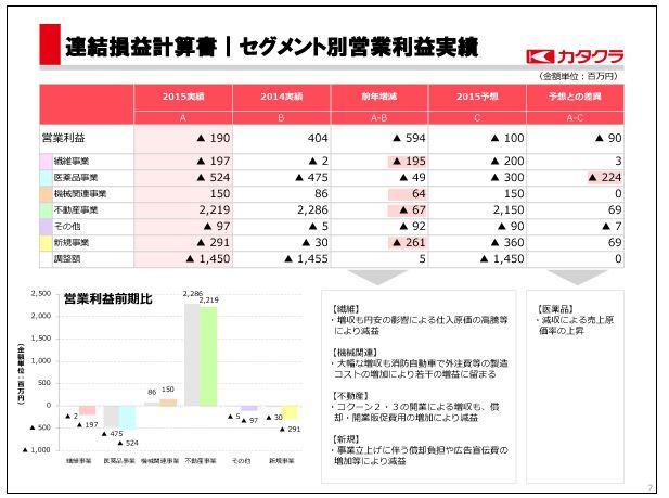 片倉工業セグメント別営業利益実績