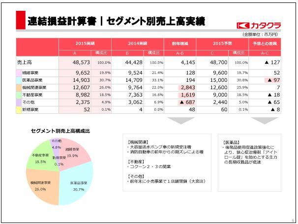 片倉工業セグメント別売上高実績