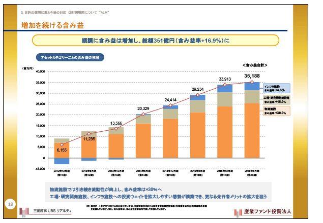 産業ファンド増加を続ける含み益