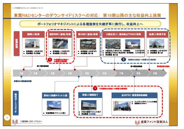 産業ファンド東雲R&Dセンターのダウンサイドリスクへの対応