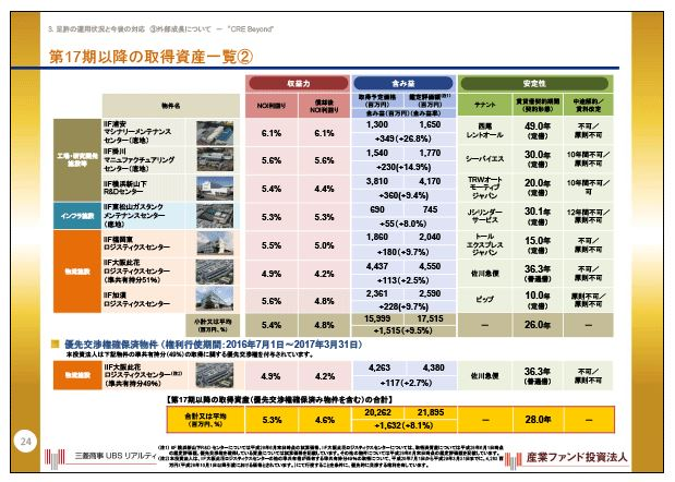 産業ファンド第17期以降の取得資産一覧②