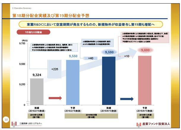 産業ファンド第18期分配金実績及び第19期分配金予想