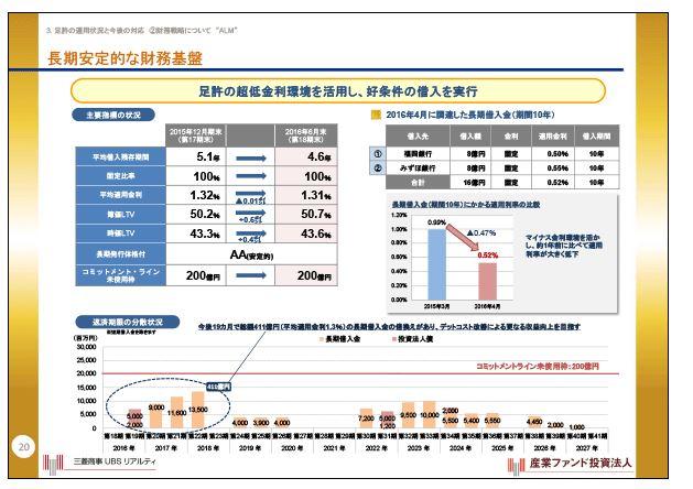 産業ファンド長期安定的な財務基盤②