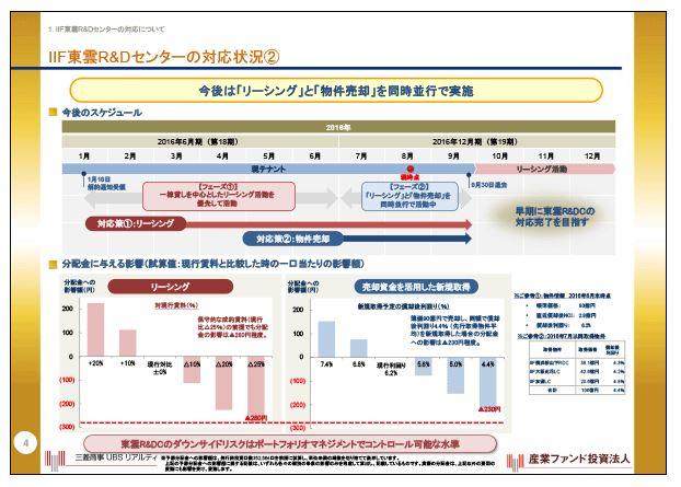 産業ファンドIIF東雲R&Dセンターへの対応状況②
