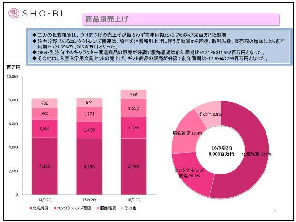 SHO-BI商品別売上げ