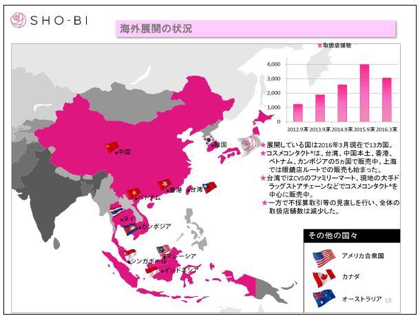 SHO-BI海外展開の状況
