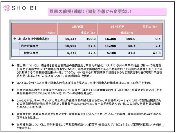 SHO-BI計画の前提(連結)(期初予想から変更なし)