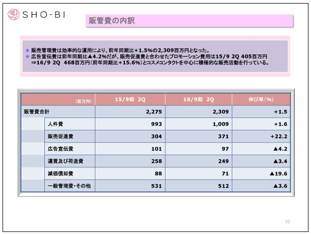 SHO-BI販管費の内訳