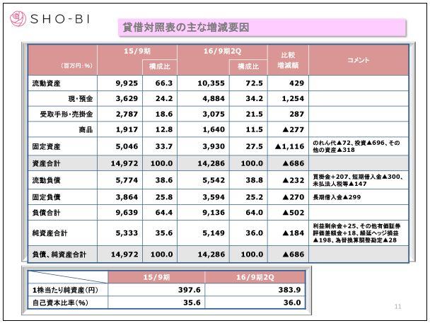 SHO-BI貸借対照表の主な増減要因