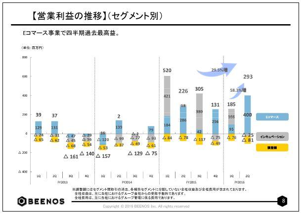 BEENOS【営業利益の推移】(セグメント別)