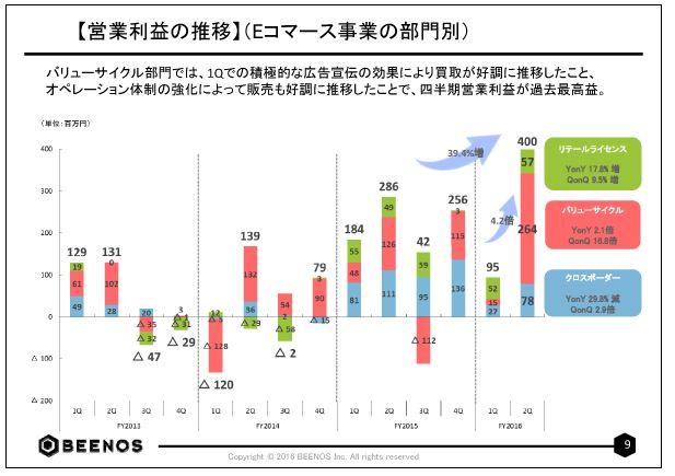BEENOS【営業利益の推移】(Eコマース事業の部門別)