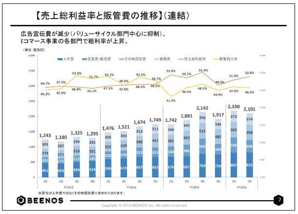 BEENOS【売上総利益率と販管費の推移】(連結)