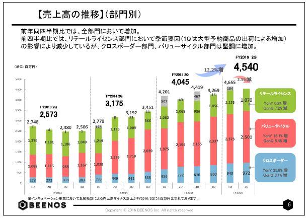 BEENOS【売上高の推移】(部門別)