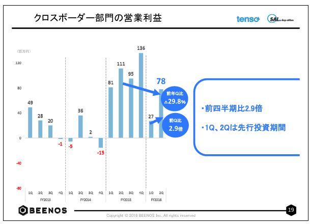 BEENOSクロスボーダー部門の営業利益