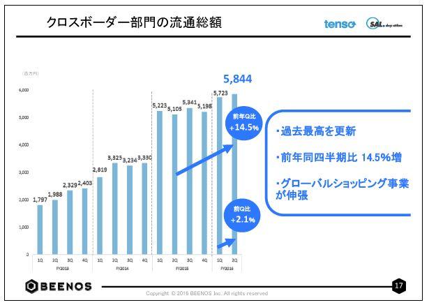 BEENOSクロスボーダー部門の流通総額