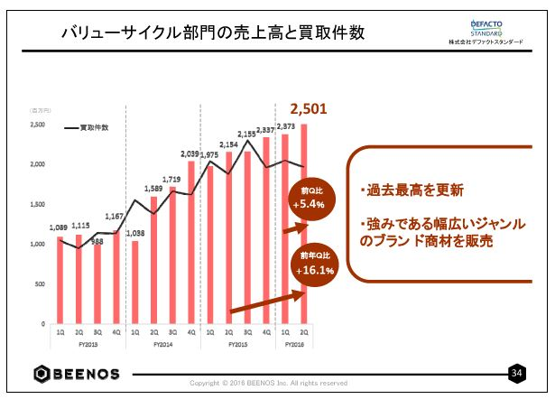 BEENOSバリューサイクル部門の売上高と買取件数