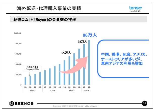 BEENOS海外転送・代理購入事業の実績