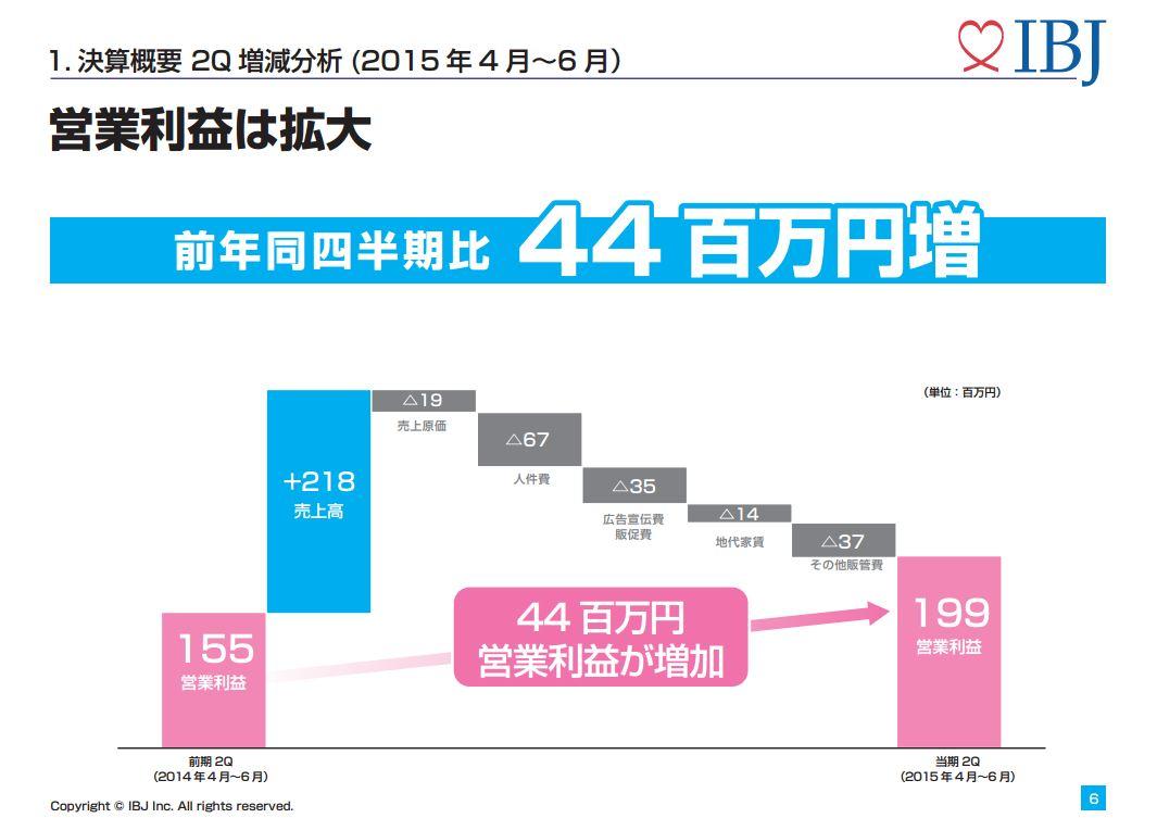IBJ決算概要2Q増減分析(2015年4月~6月)