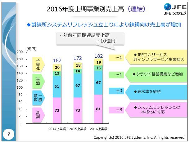 JFEシステムズ2016年度上期事業別売上高(連結)