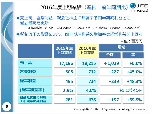 JFEシステムズ2016年度上期業績(連結:前年同期比)