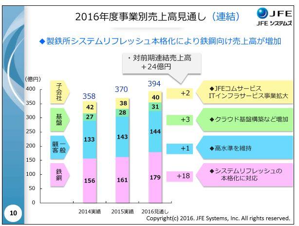JFEシステムズ2016年度事業別売上高見通し(連結)