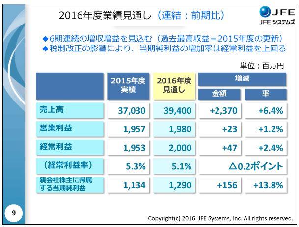 JFEシステムズ2016年度業績見通し(連結:前期比)