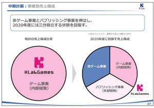 KLab中期計画:事業別売上構成